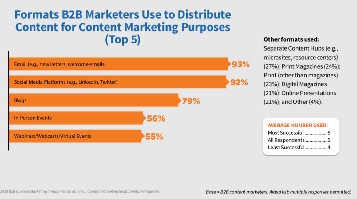 b2b marketer surveys
