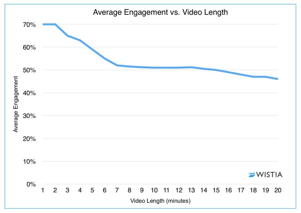 average engagement vs video lenth