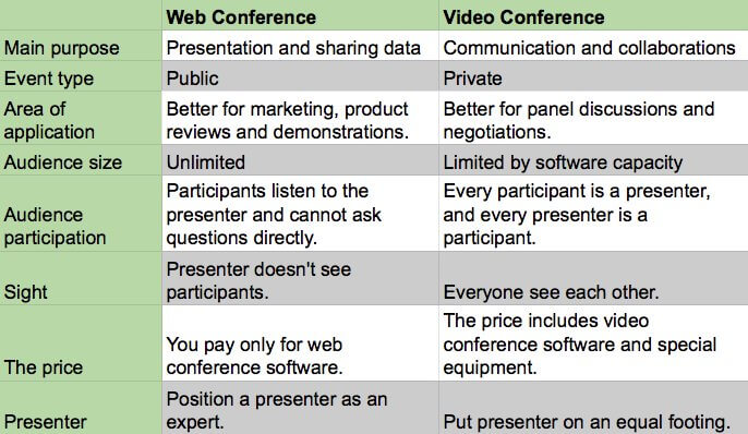 difference between web conference and video conference