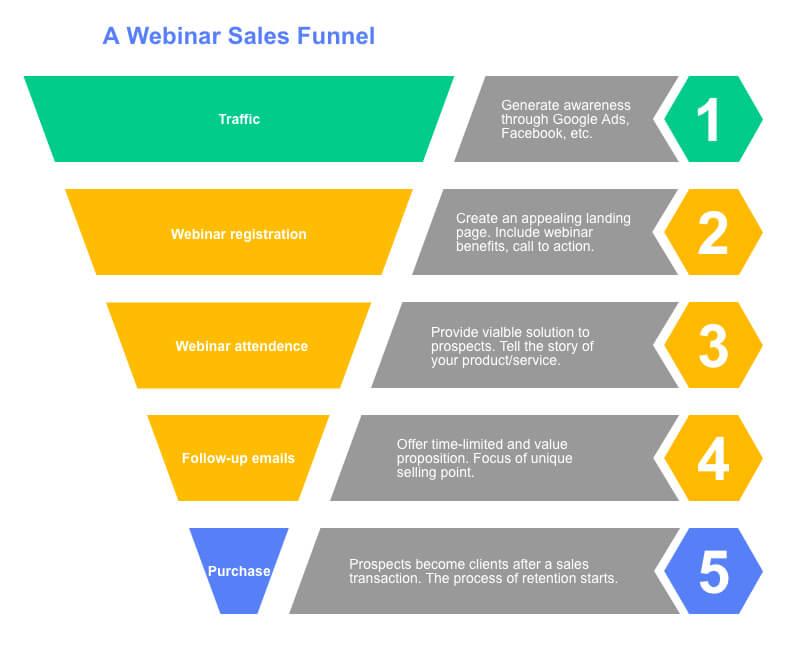 Webinar Sales Funnel