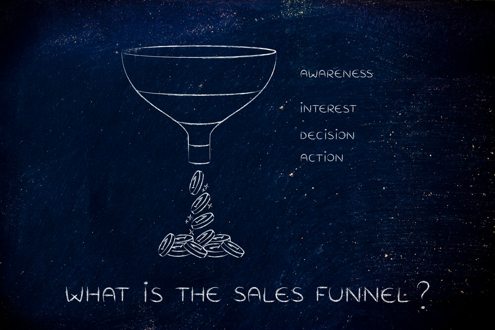 What is the Sales funnel