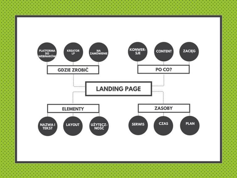 co ma być na landing page