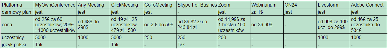 porównanie cen na platformy do webinarów