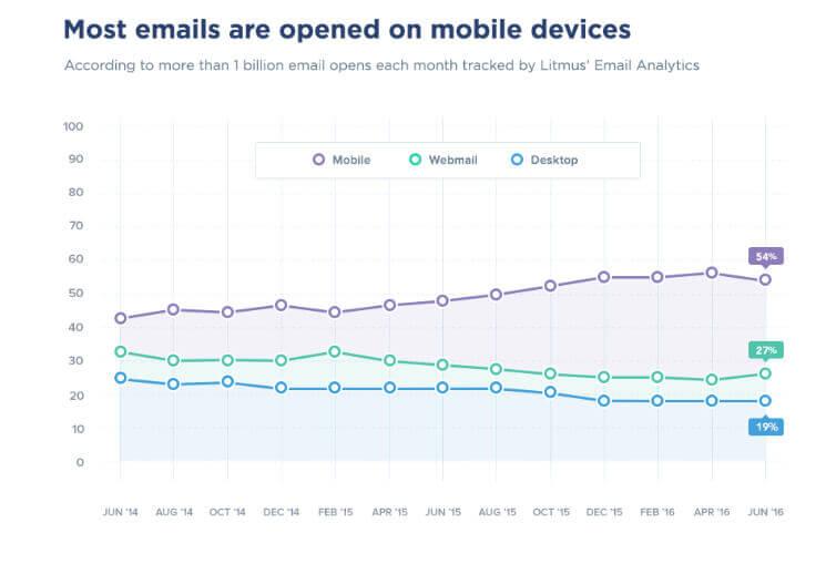 newsletter na urządzeniach mobilnych