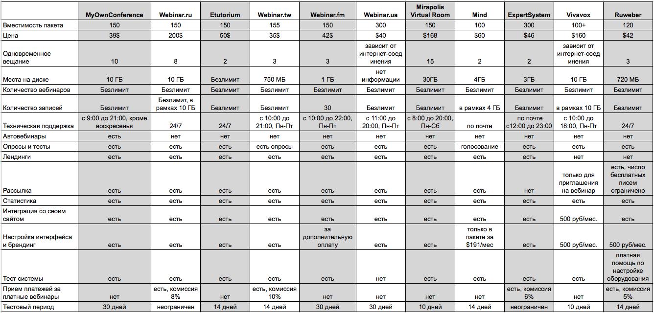 сервис вебинаров. сводная таблица