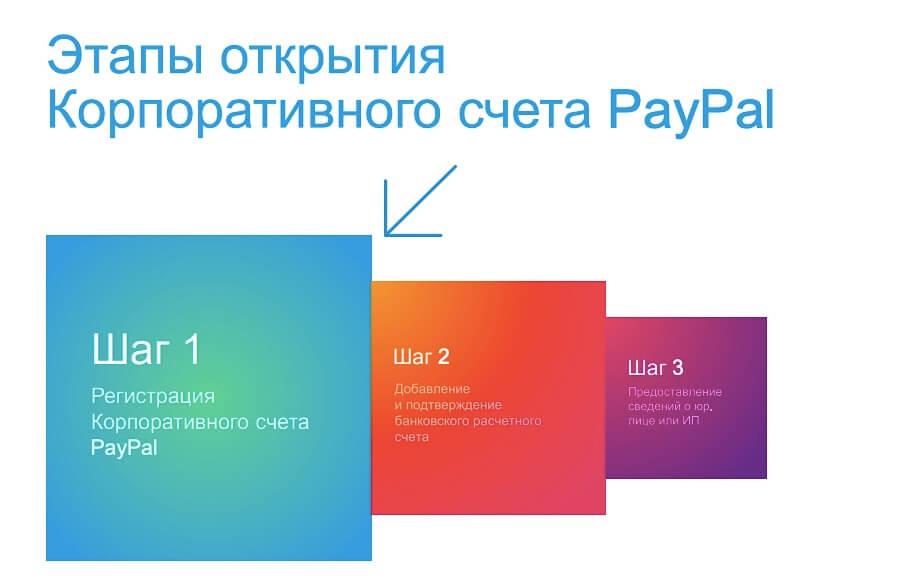 счет в paypal