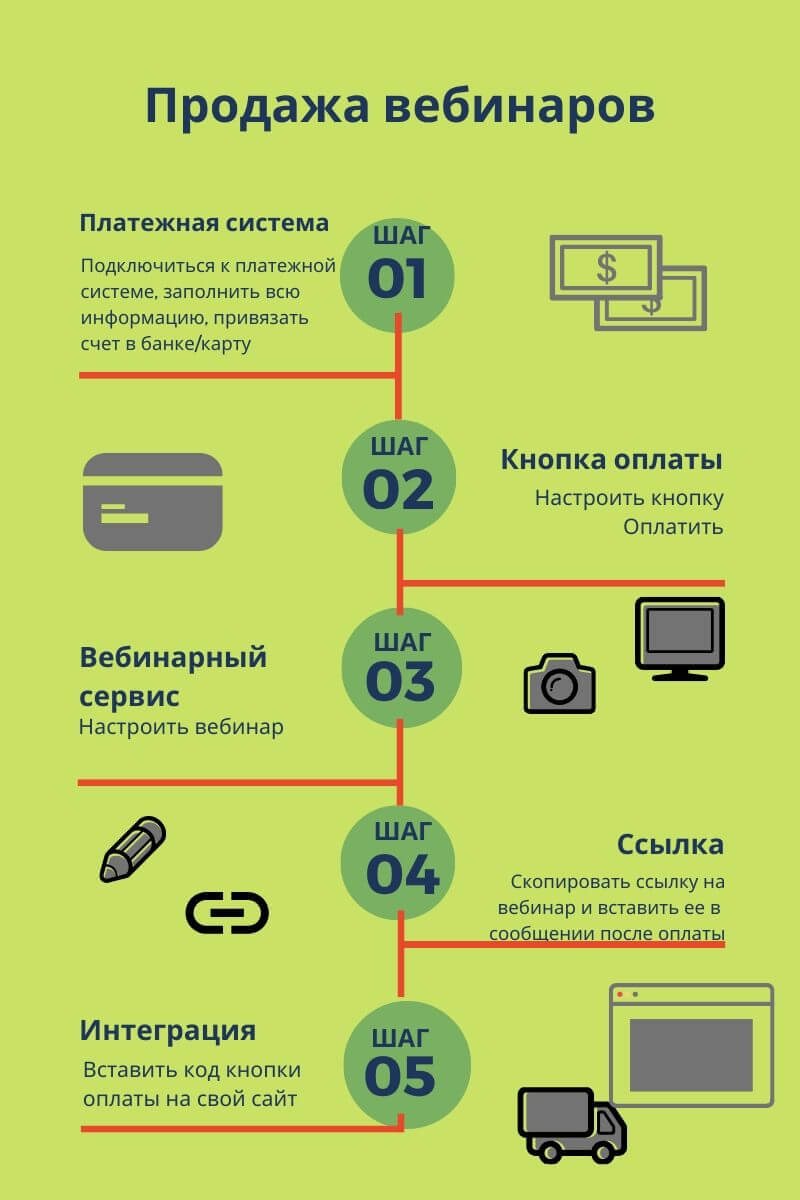 Продажа вебинаров