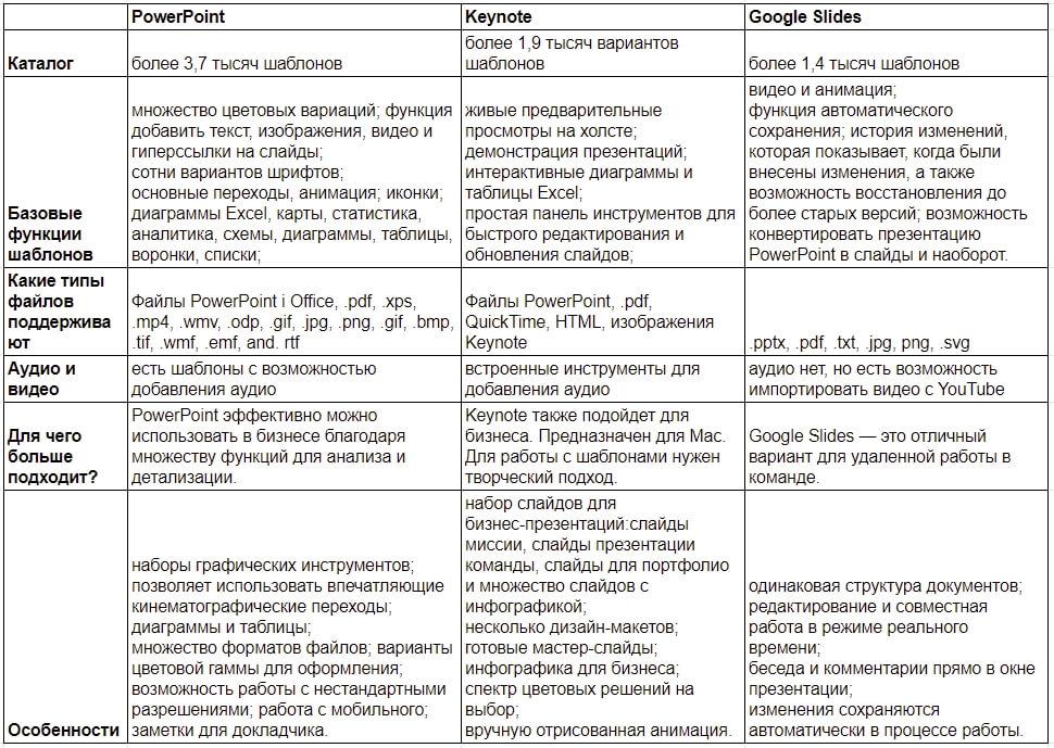 сравнение шаблонов презентации